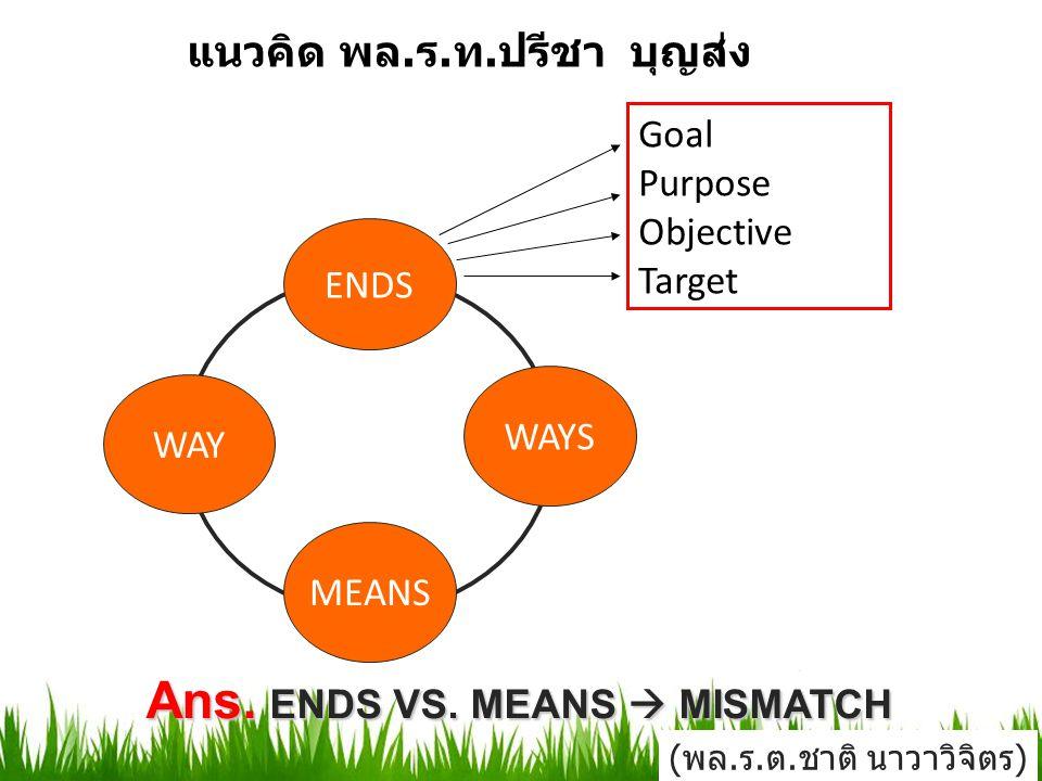 ENDS WAY WAYS MEANS แนวคิด พล. ร. ท. ปรีชา บุญส่ง Goal Purpose Objective Target Ans. ENDS VS. MEANS  MISMATCH (พล.ร.ต.ชาติ นาวาวิจิตร)