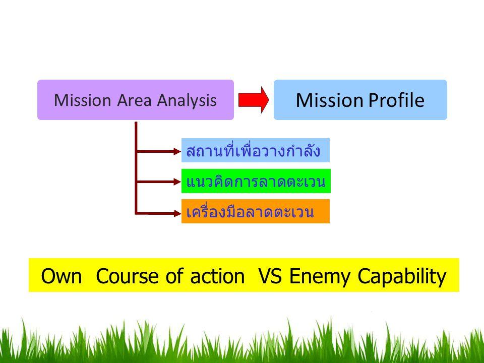 สถานที่เพื่อวางกำลัง แนวคิดการลาดตะเวน เครื่องมือลาดตะเวน Own Course of action VS Enemy Capability Mission Area Analysis Mission Profile
