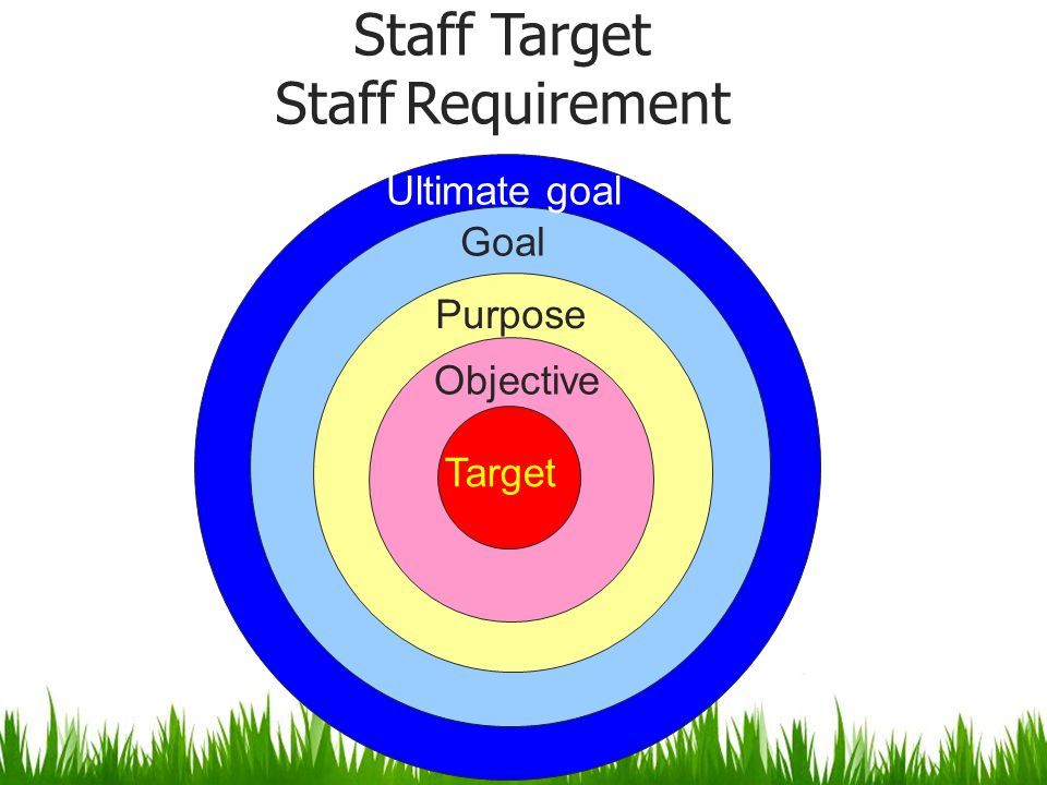 Staff Target Staff Requirement Target Objective Goal Ultimate goal Purpose