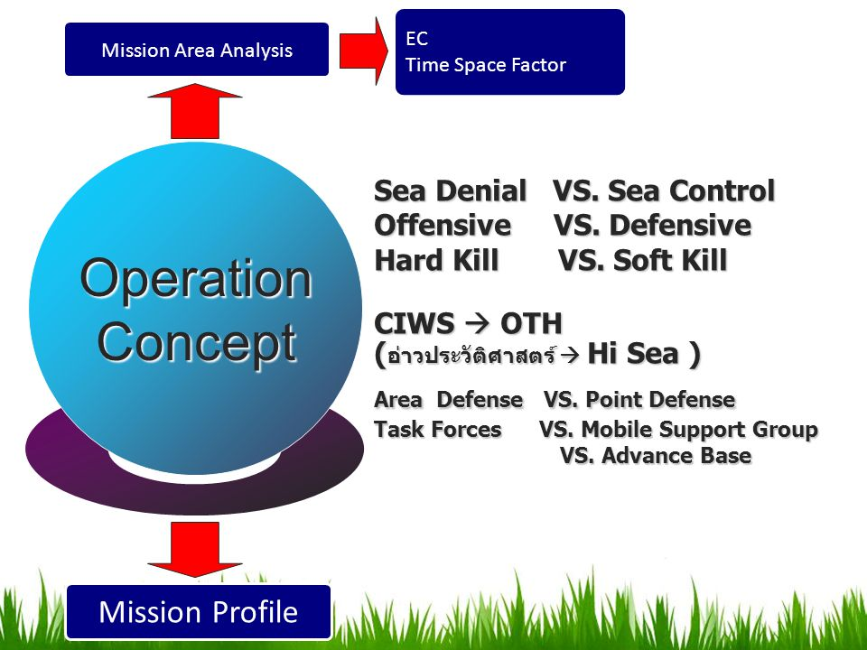 OperationConcept Sea Denial VS. Sea Control Offensive VS. Defensive Hard Kill VS. Soft Kill CIWS  OTH ( อ่าวประวัติศาสตร์  Hi Sea ) Area Defense VS.
