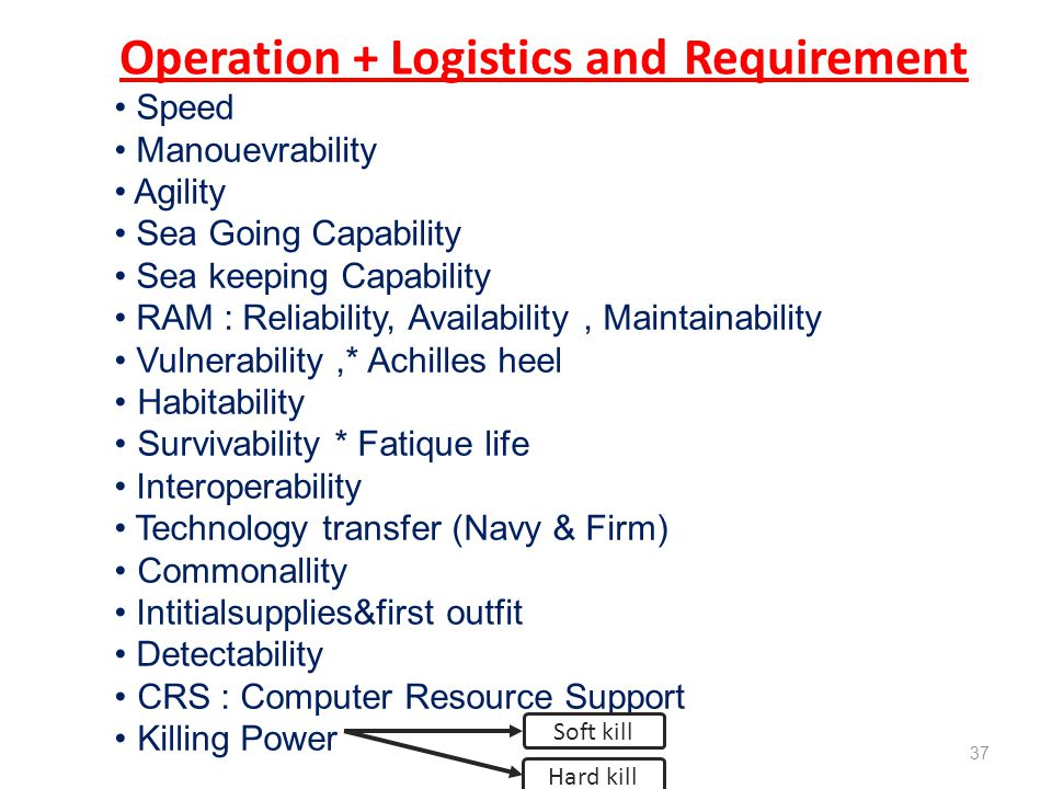Operation + Logistics and Requirement Speed Manouevrability Agility Sea Going Capability Sea keeping Capability RAM : Reliability, Availability, Maint