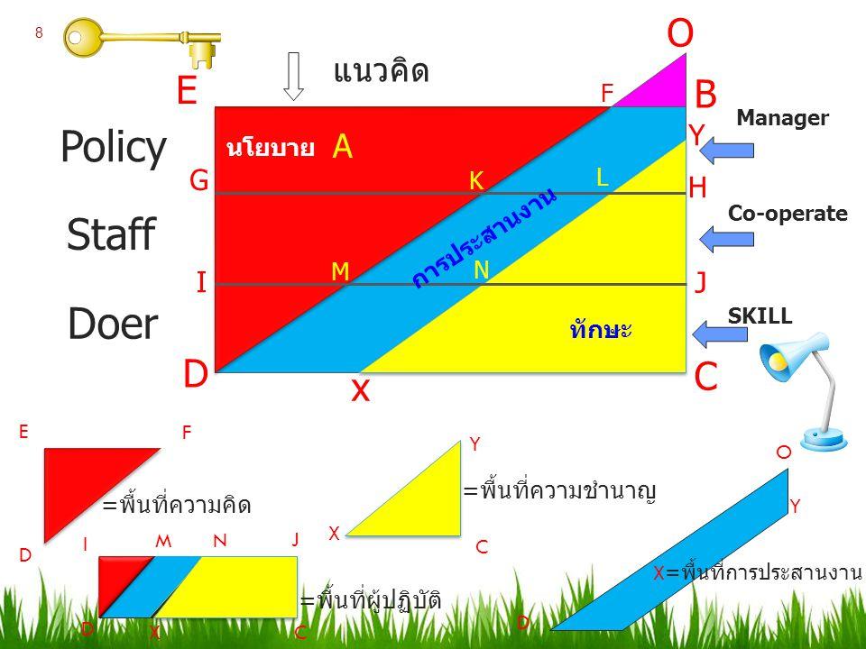 Policy Staff Doer x D I G E F B H J C SKILL =พื้นที่ความคิด E D F =พื้นที่ความชำนาญ C X Y I D J C =พื้นที่ผู้ปฏิบัติ Co-operate K L M N A O Y D X O Y