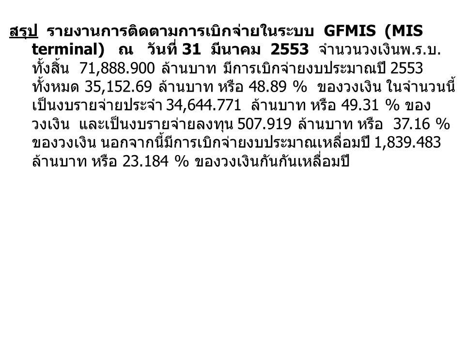 สรุป รายงานการติดตามการเบิกจ่ายในระบบ GFMIS (MIS terminal) ณ วันที่ 31 มีนาคม 2553 จำนวนวงเงินพ.