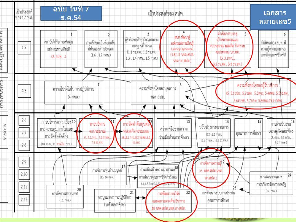 2011/12/7 กนผ. บก. สปท 4 ฉบับ วันที่ 7 ธ. ค.54 เอกสาร หมายเลข 5