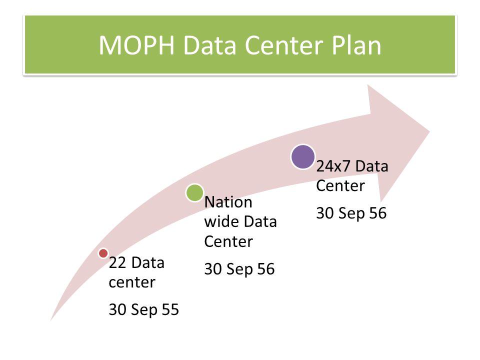 MOPH Data Center Plan 22 Data center 30 Sep 55 Nation wide Data Center 30 Sep 56 24x7 Data Center 30 Sep 56