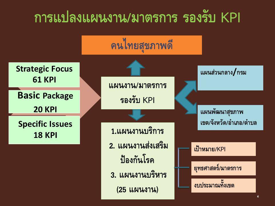 Basic Package 20 KPI Strategic Focus 61 KPI Specific Issues 18 KPI แผนส่วนกลาง / กรม แผนพัฒนาสุขภาพ เขต / จังหวัด / อำเภอ / ตำบล เป้าหมาย / KPI ยุทธศา