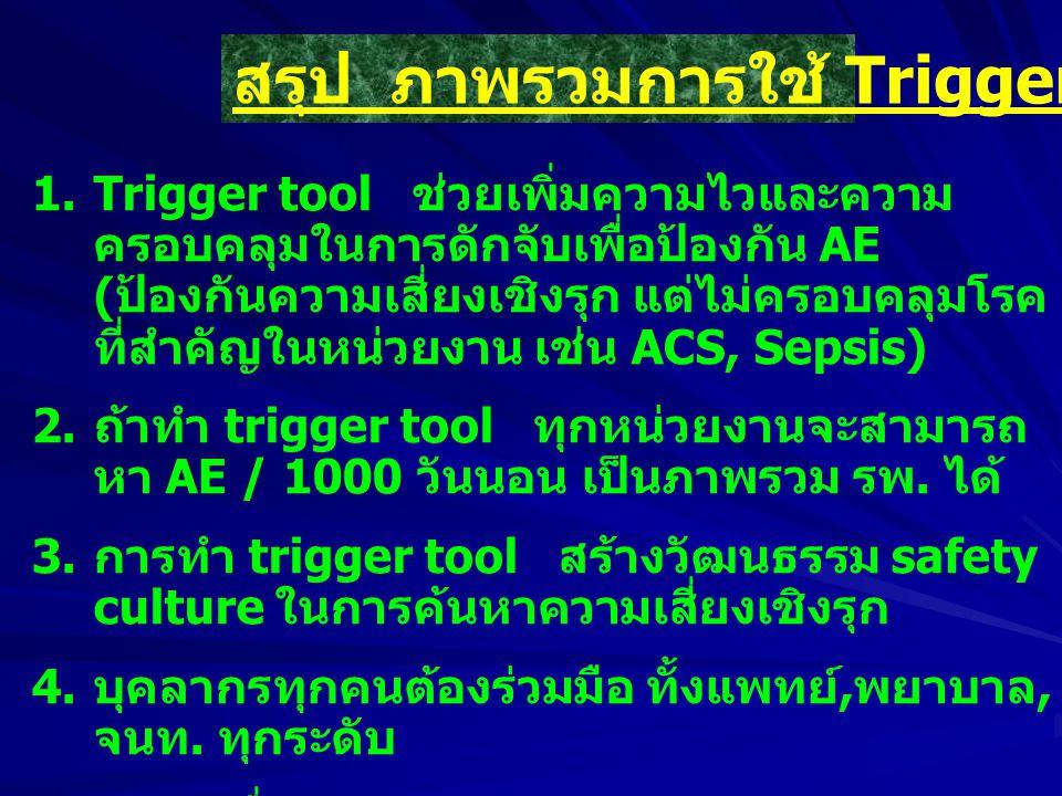 1.Trigger tool ช่วยเพิ่มความไวและความ ครอบคลุมในการดักจับเพื่อป้องกัน AE ( ป้องกันความเสี่ยงเชิงรุก แต่ไม่ครอบคลุมโรค ที่สำคัญในหน่วยงาน เช่น ACS, Sep