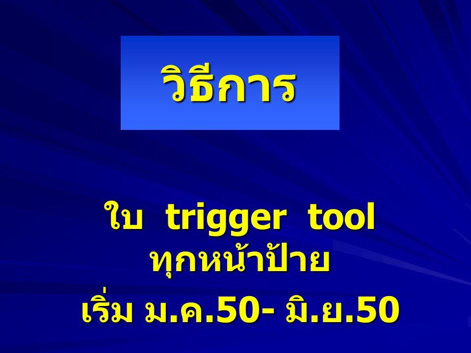 Outcome ตามระดับความรุนแรง และสถานที่เกิด Trigger tool ม.