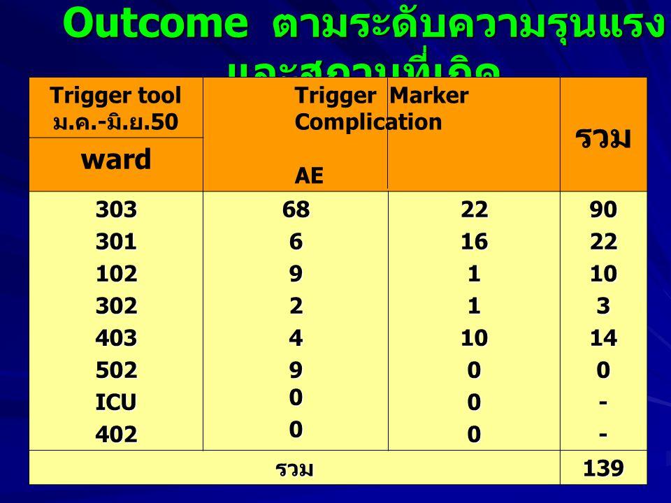 Outcome ตามระดับความรุนแรง และสถานที่เกิด Trigger tool ม. ค.- มิ. ย.50 Trigger Marker Complication AE รวม ward 303301102302403502ICU402686924 9 0 0221
