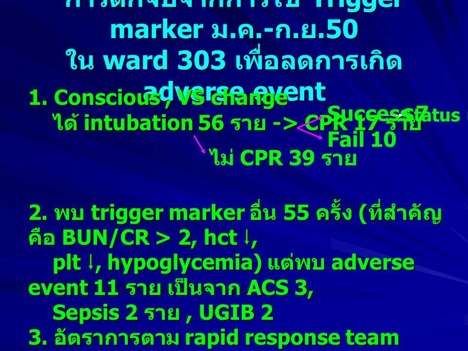 การดักจับจากการใช้ Trigger marker ม. ค.- ก. ย.50 ใน ward 303 เพื่อลดการเกิด adverse event 1. Conscious, VS change ได้ intubation 56 ราย -> CPR 17 ราย