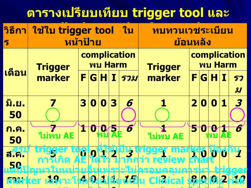 ตารางเปรียบเทียบ trigger tool และ medical record safety review วิธีกา ร ใช้ใบ trigger tool ใน หน้าป้าย ทบทวนเวชระเบียน ย้อนหลัง เดือน Trigger marker c