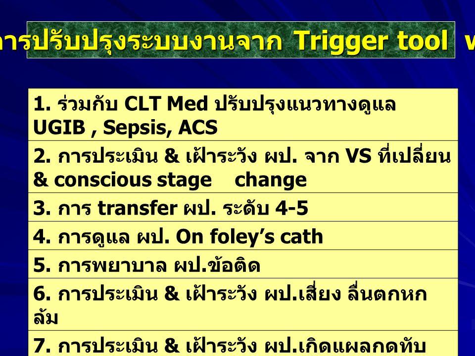 แนวทางการปรับปรุงระบบงานจาก Trigger tool ward 303 1. ร่วมกับ CLT Med ปรับปรุงแนวทางดูแล UGIB, Sepsis, ACS 2. การประเมิน & เฝ้าระวัง ผป. จาก VS ที่เปลี