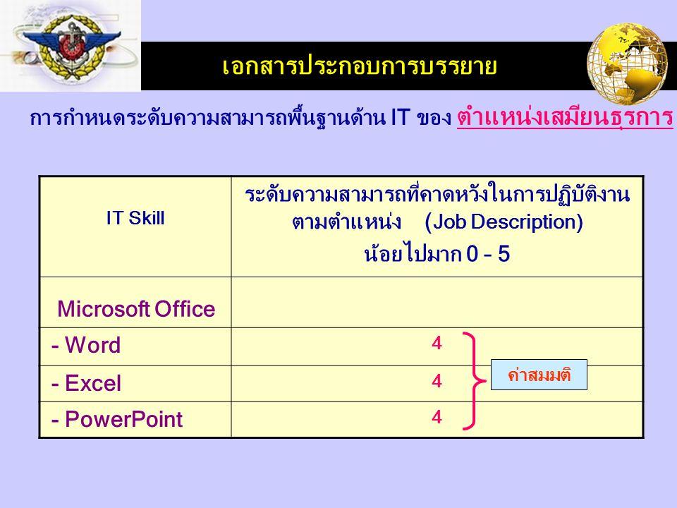 LOGO เอกสารประกอบการบรรยาย IT Skill ระดับความสามารถที่คาดหวังในการปฏิบัติงาน ตามตำแหน่ง ( Job Description) น้อยไปมาก 0 – 5 Microsoft Office - Word 4 - Excel 4 - PowerPoint 4 การกำหนดระดับความสามารถพื้นฐานด้าน IT ของ ตำแหน่งเสมียนธุรการ ค่าสมมติ
