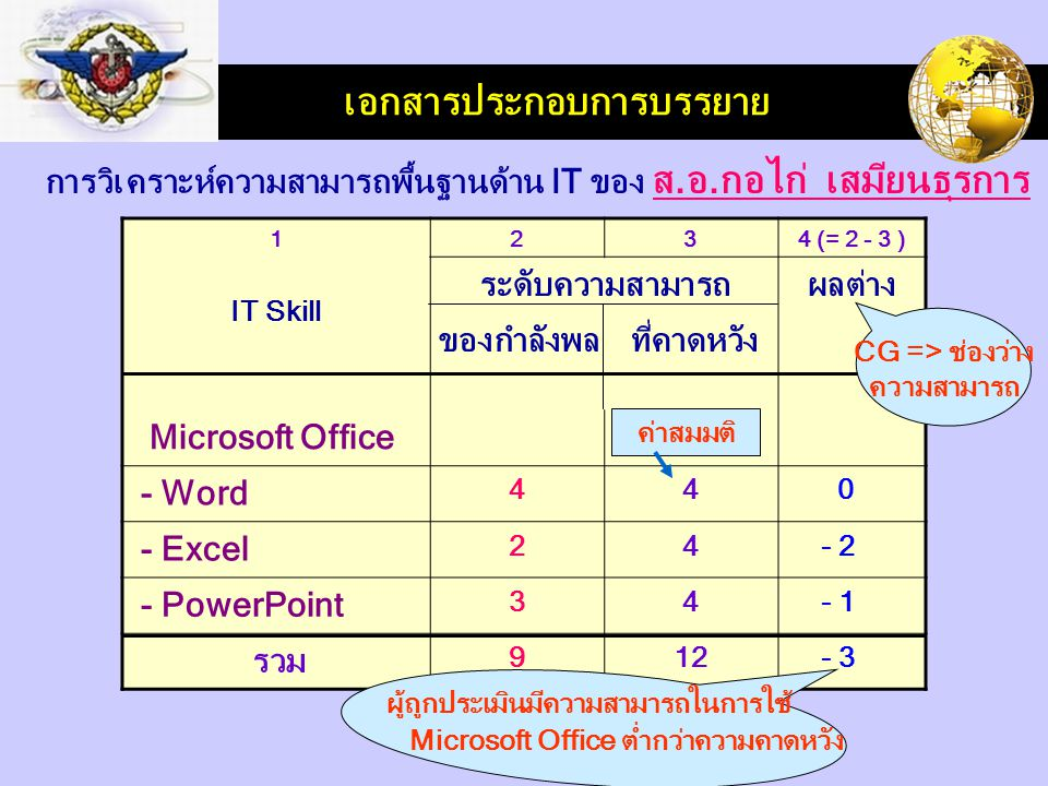 LOGO เอกสารประกอบการบรรยาย 1 IT Skill 234 (= 2 - 3 ) ระดับความสามารถผลต่าง Microsoft Office - Word 44 0 - Excel 24 - 2 - PowerPoint 34 - 1 รวม 912 - 3 การวิเคราะห์ความสามารถพื้นฐานด้าน IT ของ ส.อ.กอไก่ เสมียนธุรการ ของกำลังพลที่คาดหวัง CG => ช่องว่าง ความสามารถ ค่าสมมติ ผู้ถูกประเมินมีความสามารถในการใช้ Microsoft Office ต่ำกว่าความคาดหวัง