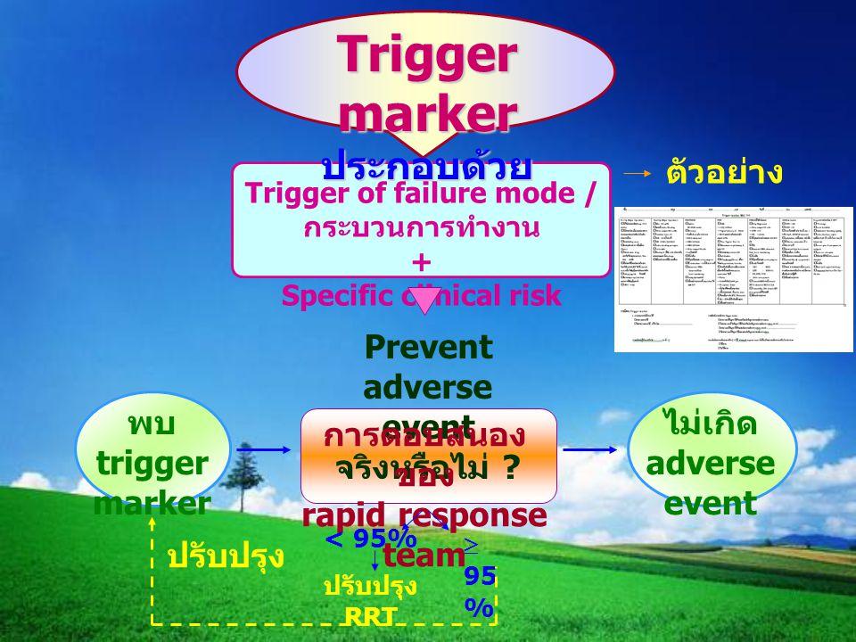 Trigger marker ประกอบด้วย Trigger of failure mode / กระบวนการทำงาน + Specific clinical risk ตัวอย่าง Prevent adverse event จริงหรือไม่ ? พบ trigger ma