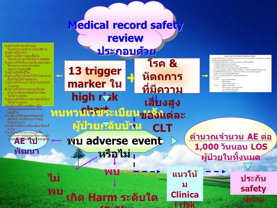 Medical record safety review ประกอบด้วย 13 trigger marker ใน high risk chart ทบทวนเวชระเบียน หลัง ผู้ป่วยกลับบ้าน พบ adverse event หรือไม่ AE ไป พัฒนา
