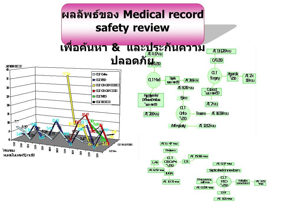 ผลลัพธ์ของ Medical record safety review เพื่อค้นหา & และประกันความ ปลอดภัย