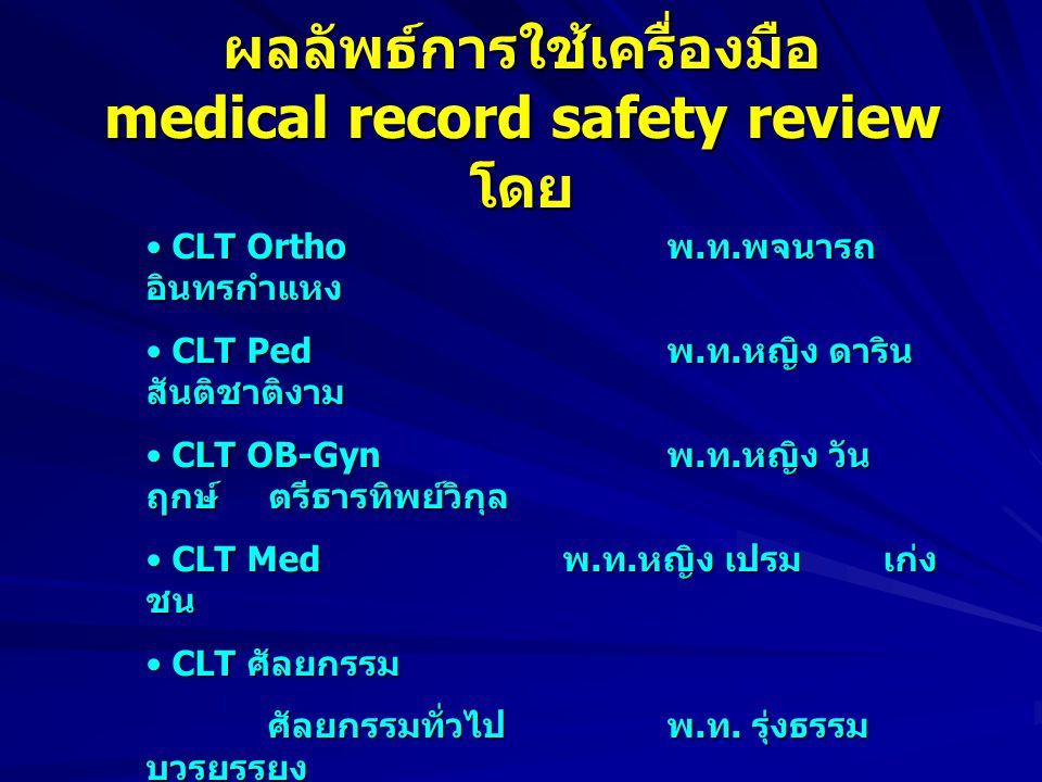 ผลลัพธ์การใช้เครื่องมือ medical record safety review โดย CLT Ortho พ.