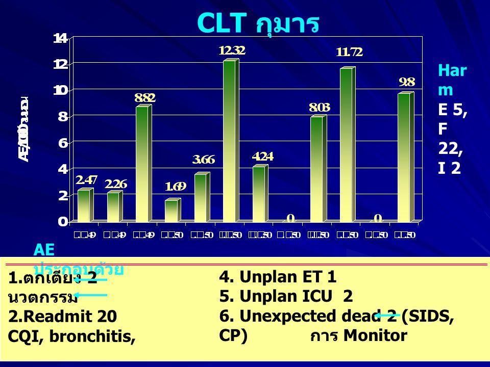 CLT กุมาร AE ประกอบด้วย 1.ตกเตียง 2 นวตกรรม 2.Readmit 20 CQI, bronchitis, pneumonia, AGE 3.