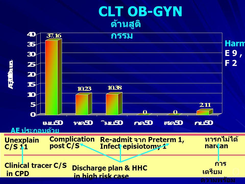 CLT OB-GYN AE ประกอบด้วย Unexplain C/S 11 ด้านสูติ กรรม Harm E 9, F 2 Clinical tracer C/S in CPD Re-admit จาก Preterm 1, Infect episiotomy 1 Discharge plan & HHC in high risk case ทารกไม่ได้ narcan การ เตรียม ความพร้อม ในรถ E Complication post C/S