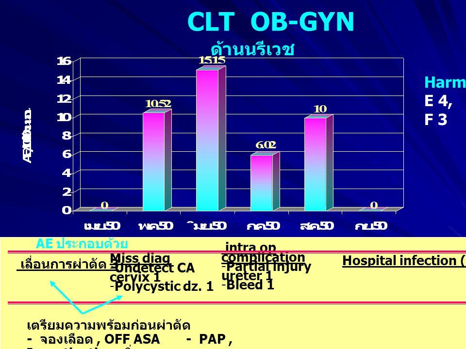 CLT OB-GYN ด้านนรีเวช AE ประกอบด้วย intra op complication -Partial injury ureter 1 -Bleed 1 เตรียมความพร้อมก่อนผ่าตัด - จองเลือด, OFF ASA - PAP, Investigation เพิ่ม Miss diag -Undetect CA cervix 1 -Polycystic dz.