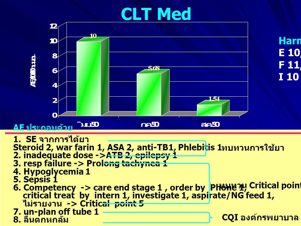 CLT Med AE ประกอบด้วย 1.SE จากการได้ยา Steroid 2, war farin 1, ASA 2, anti-TB1, Phlebitis 1 2.