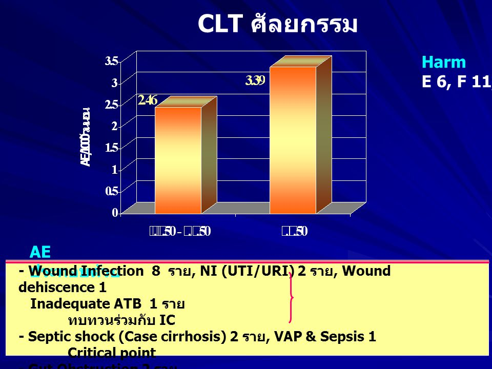 CLT ศัลยกรรม AE ประกอบด้วย - Wound Infection 8 ราย, NI (UTI/URI) 2 ราย, Wound dehiscence 1 Inadequate ATB 1 ราย ทบทวนร่วมกับ IC - Septic shock (Case cirrhosis) 2 ราย, VAP & Sepsis 1 Critical point - Gut Obstruction 2 ราย Discharge plan & HHC - Bleeding (Case Hernia)2 ราย -> Pressure dressing Harm E 6, F 11, I 3