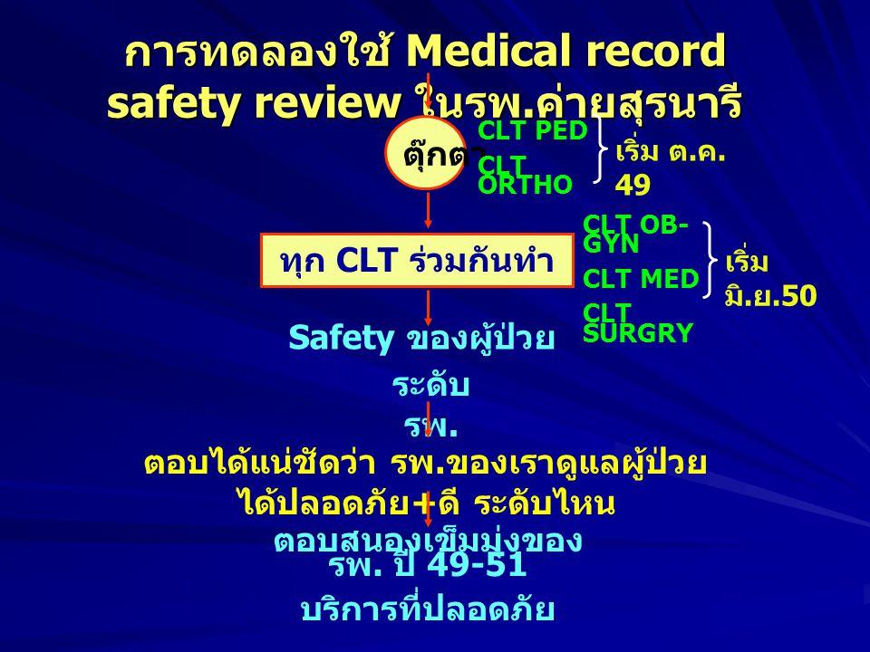 เปรียบเทียบ Medical safety record review * การทบทวนเวชระเบียน ในขณะ Admit * (Trigger tool) เป็นการทบทวนเวชระเบียนภายหลัง ผป.
