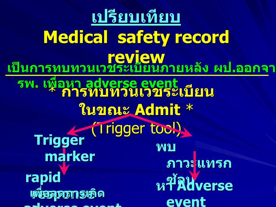 การทบทวน เวชระเบียน ขณะผู้ป่วย อยู่ ใน โรงพยาบาล ตั้ง trigger markers หา RCA กรณีพบ ภาวะแทรกซ้อน Rapid Respo nse team Quality culture Safety culture CQITracer การทบทวน เวชระเบียบ ภายหลัง ออกจาก รพ.