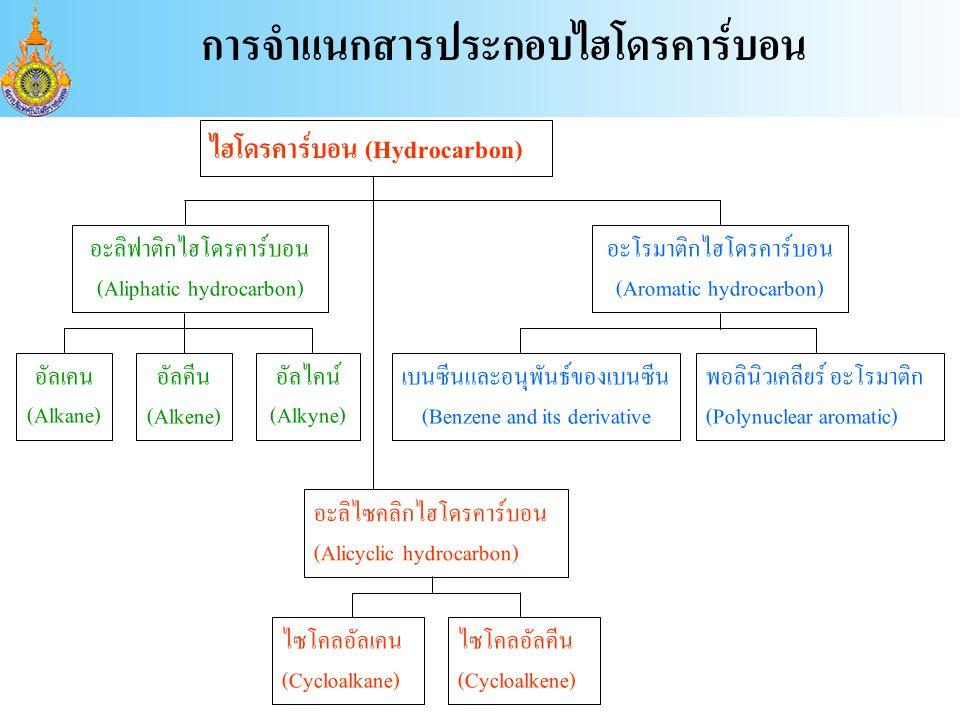 การจำแนกสารประกอบไฮโดรคาร์บอน ไฮโดรคาร์บอน (Hydrocarbon) อะลิฟาติกไฮโดรคาร์บอน (Aliphatic hydrocarbon) อะลิไซคลิกไฮโดรคาร์บอน (Alicyclic hydrocarbon) อัลเคน (Alkane) อัลคีน (Alkene) อัลไคน์ (Alkyne) ไซโคลอัลเคน (Cycloalkane) ไซโคลอัลคีน (Cycloalkene) อะโรมาติกไฮโดรคาร์บอน (Aromatic hydrocarbon) เบนซีนและอนุพันธ์ของเบนซีน (Benzene and its derivative พอลินิวเคลียร์ อะโรมาติก (Polynuclear aromatic)