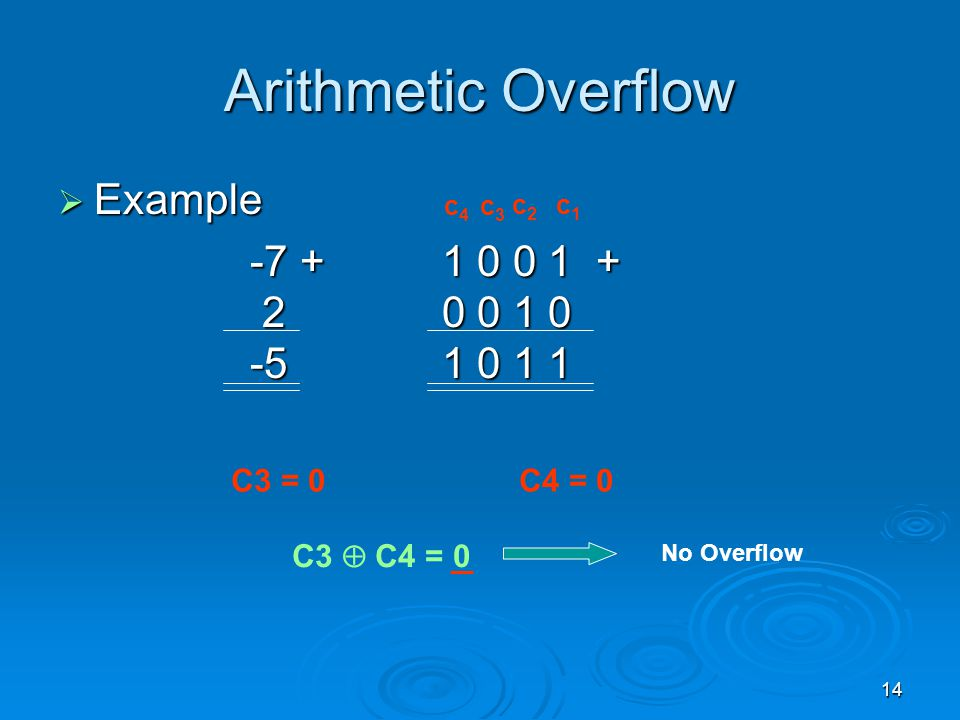 14 Arithmetic Overflow  Example -7 + 1 0 0 1 + 2 0 0 1 0 -5 1 0 1 1 c1c1 c2c2 c3c3 c4c4 C3 = 0 C4 = 0 C3  C4 = 0 No Overflow