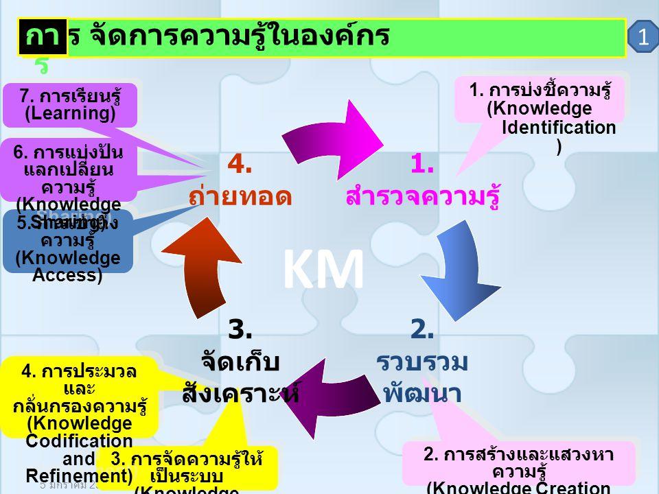 5 มกราคม 2550 กระบวนการจัดการความรู้ (Knowledge Management Process) 1.