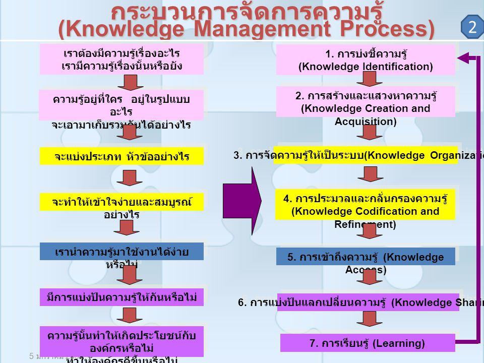 5 มกราคม 2550 กระบวนการจัดการความรู้ (Knowledge Management Process) 1. การบ่งชี้ความรู้ (Knowledge Identification) 1. การบ่งชี้ความรู้ (Knowledge Iden