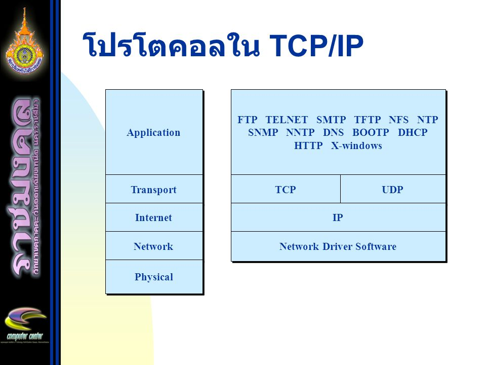 โปรโตคอลใน TCP/IP Application Transport Internet Network Physical FTP TELNET SMTP TFTP NFS NTP SNMP NNTP DNS BOOTP DHCP HTTP X-windows TCP UDP IP Netw
