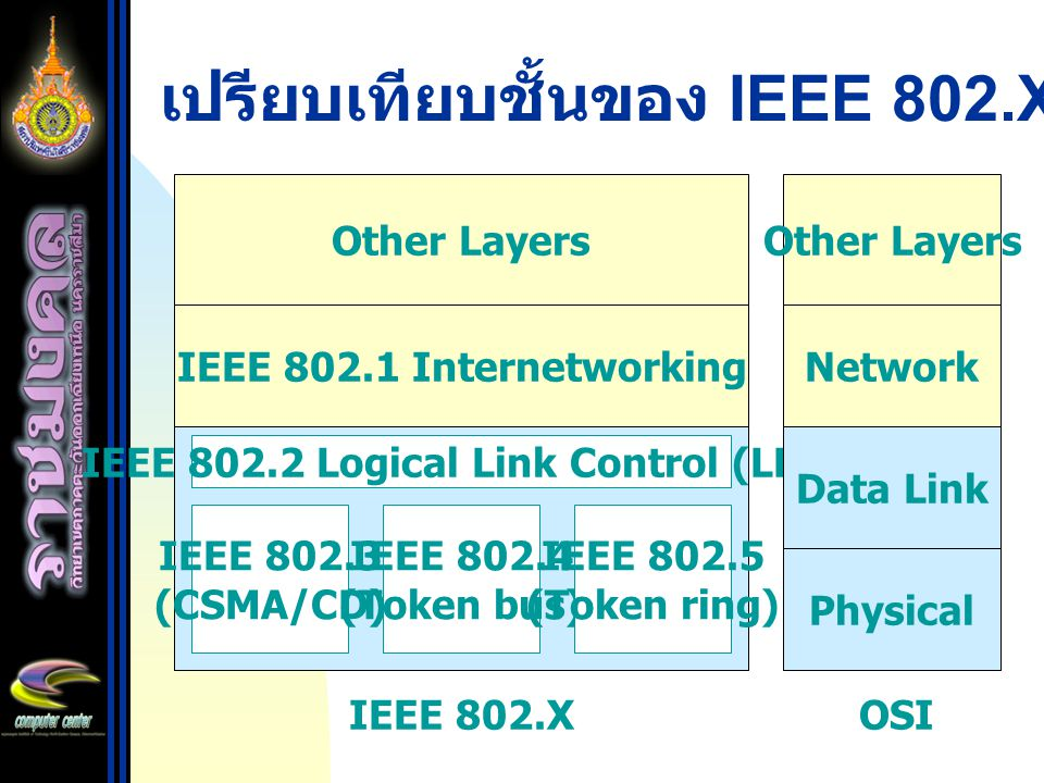 เปรียบเทียบชั้นของ IEEE 802.X กับ OSI Other Layers IEEE 802.1 Internetworking IEEE 802.2 Logical Link Control (LLC) IEEE 802.3 (CSMA/CD) IEEE 802.4 (T