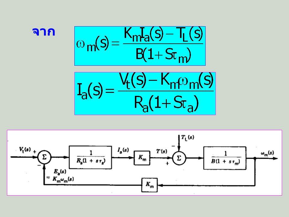 การทดสอบหา พารามิเตอร์ K m ได้จากมอเตอร์หมุนตัว เปล่าในสภาวะคงตัว R a ทดสอบด้วยแรงดันกับ กระแสไฟตรง L aq ทดสอบด้วยแรงดัน กับกระแสไฟสลับ ทดสอบ Run down