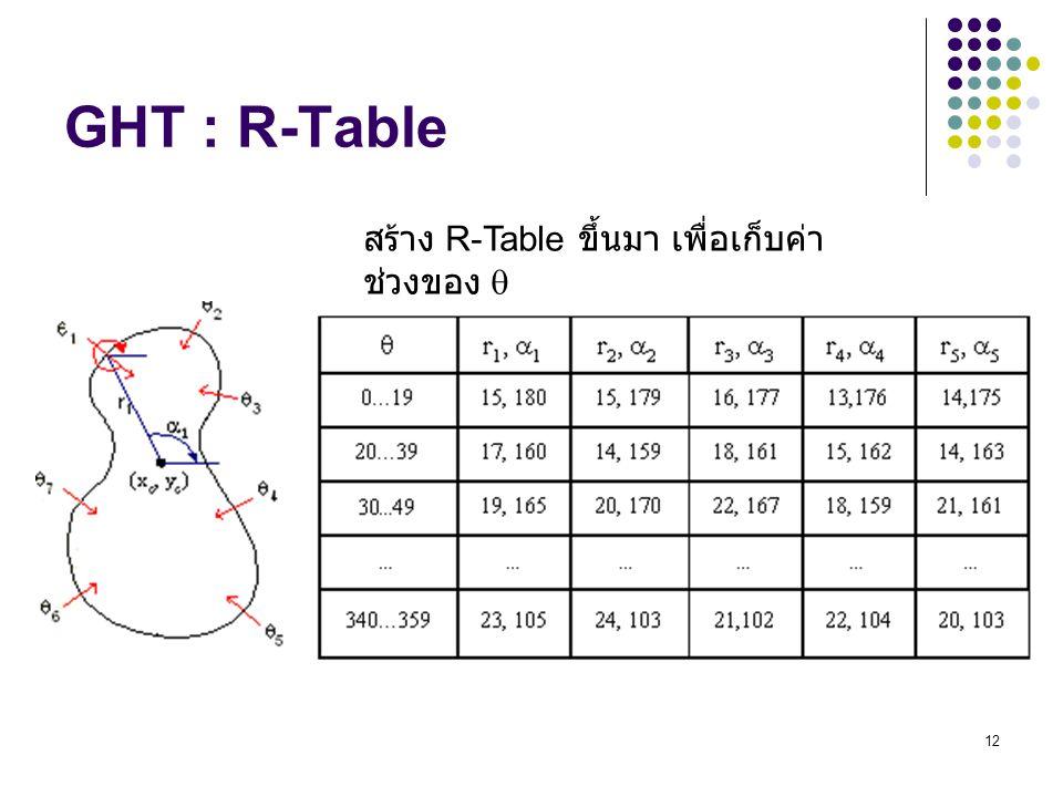 12 GHT : R-Table สร้าง R-Table ขึ้นมา เพื่อเก็บค่า ช่วงของ 