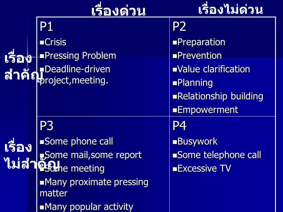 P1 Crisis Crisis Pressing Problem Pressing Problem Deadline-driven project,meeting. Deadline-driven project,meeting.P2 Preparation Preparation Prevent