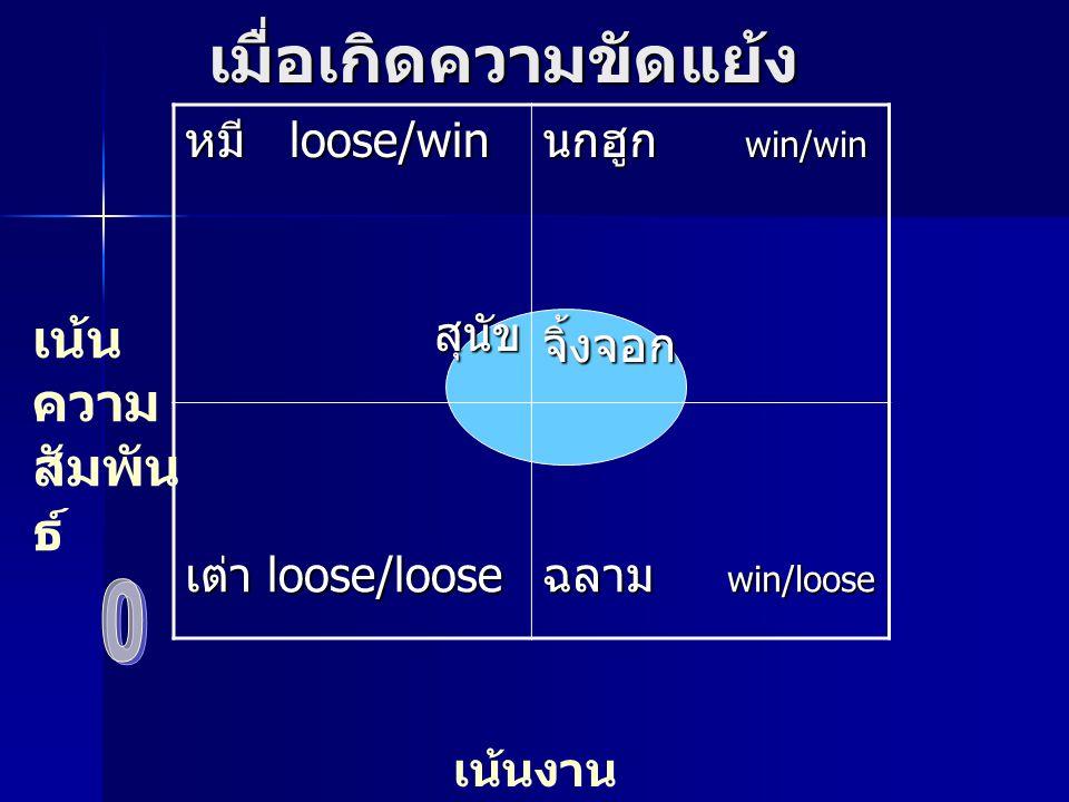 เมื่อเกิดความขัดแย้ง หมี loose/win สุนัข สุนัข นกฮูก win/win จิ้งจอก เต่า loose/loose ฉลาม win/loose เน้น ความ สัมพัน ธ์ เน้นงาน สำเร็จ