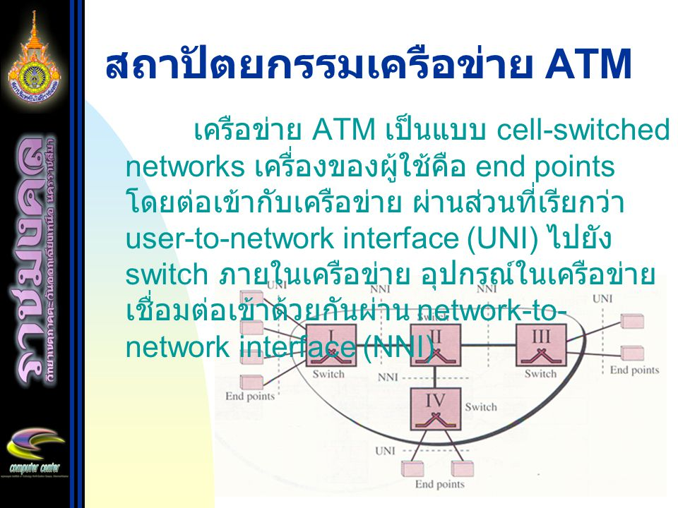 สถาปัตยกรรมเครือข่าย ATM เครือข่าย ATM เป็นแบบ cell-switched networks เครื่องของผู้ใช้คือ end points โดยต่อเข้ากับเครือข่าย ผ่านส่วนที่เรียกว่า user-t