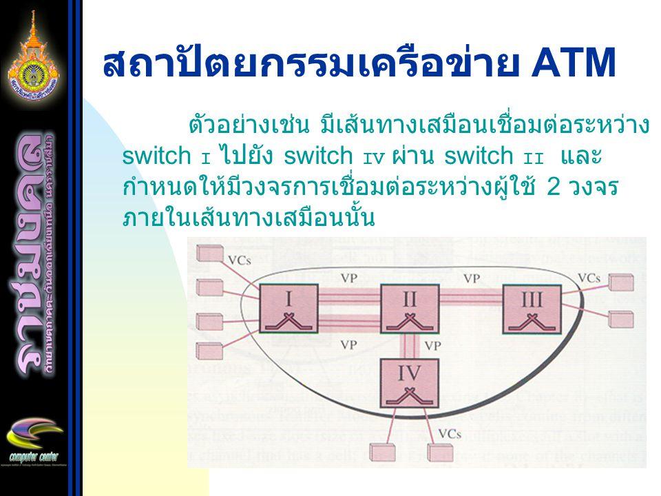 สถาปัตยกรรมเครือข่าย ATM ตัวอย่างเช่น มีเส้นทางเสมือนเชื่อมต่อระหว่าง switch I ไปยัง switch IV ผ่าน switch II และ กำหนดให้มีวงจรการเชื่อมต่อระหว่างผู้
