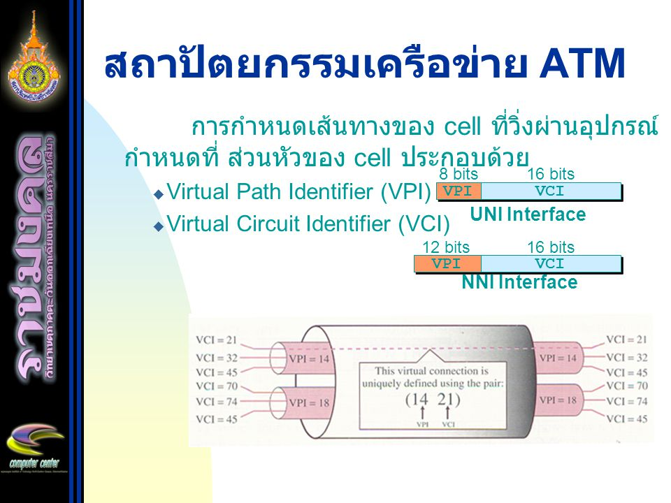 สถาปัตยกรรมเครือข่าย ATM การกำหนดเส้นทางของ cell ที่วิ่งผ่านอุปกรณ์ กำหนดที่ ส่วนหัวของ cell ประกอบด้วย  Virtual Path Identifier (VPI)  Virtual Circ
