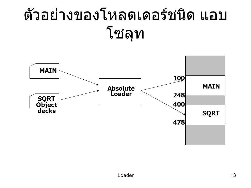 Loader13 ตัวอย่างของโหลดเดอร์ชนิด แอบ โซลุท MAIN SQRT Object decks Absolute Loader 100 MAIN 248 400 SQRT 478