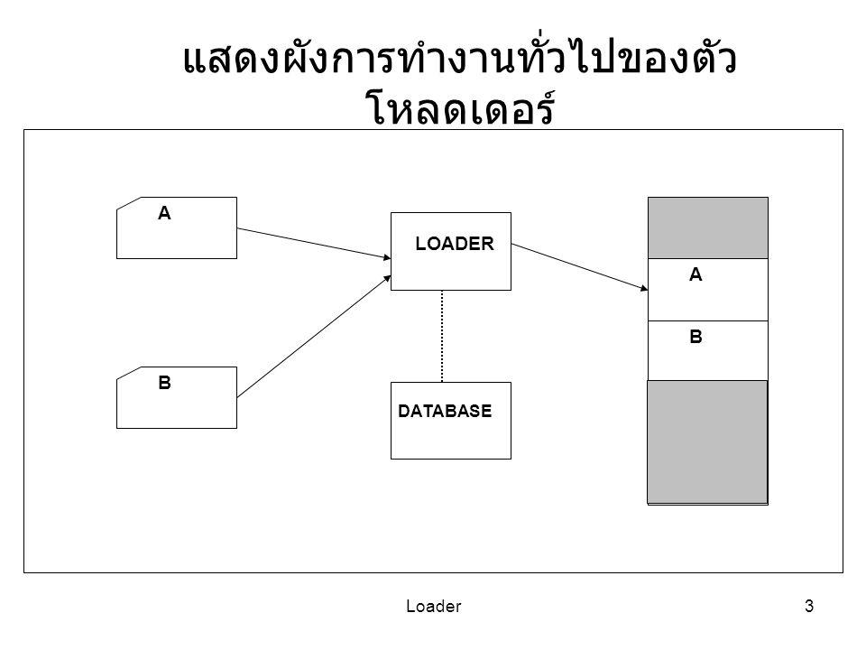 Loader4 โหลดเดอร์ ทำหน้าที่ 4 อย่าง จัดหาที่ว่างในหน่วยความจำ เพื่อจะนำโปรแกรม ไปใส่ในที่ว่างนั้น (Allocation) แก้ปัญหา การเชื่อมโยงแอดเดรสของสัญลักษณ์ ต่างๆ (Symbolic references) ระหว่าง Objects ( ที่มาจากแต่ละโปรแกรมย่อย ) (Linking) ปรับตำแหน่งแอดเดรสที่ไม่อิสระทั้งหมด ( เช่น แอดเดรสที่เป็นค่าคงที่ แอดเดรสที่ต้องอ้างอิง ตารางอื่น ) ให้สัมพันธ์กับที่ว่างในหน่วยความจำ ที่ได้จัดเตรียมไว้ (Relocation) วางภาษาเครื่อง ( คำสั่ง และข้อมูล ) ลงไปใน หน่วยความจำ (Loading)