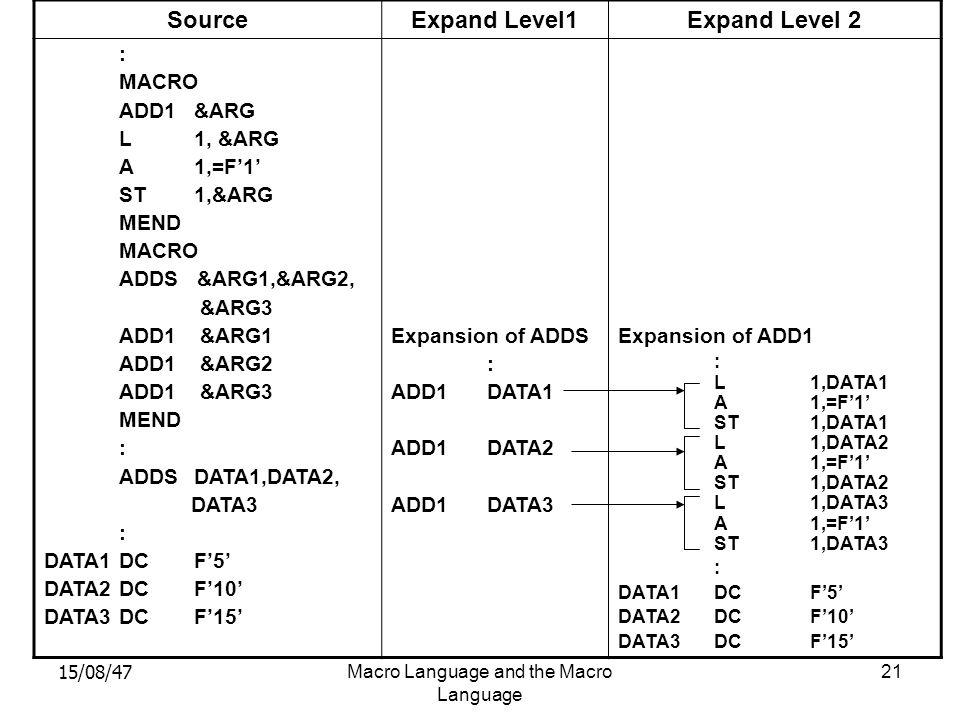 15/08/47Macro Language and the Macro Language 21 SourceExpand Level1Expand Level 2 : MACRO ADD1&ARG L1, &ARG A1,=F'1' ST1,&ARG MEND MACRO ADDS &ARG1,&ARG2, &ARG3 ADD1 &ARG1 ADD1 &ARG2 ADD1 &ARG3 MEND : ADDSDATA1,DATA2, DATA3 : DATA1DCF'5' DATA2DCF'10' DATA3DCF'15' Expansion of ADDS : ADD1DATA1 ADD1DATA2 ADD1DATA3 Expansion of ADD1 : L1,DATA1 A1,=F'1' ST1,DATA1 L1,DATA2 A1,=F'1' ST1,DATA2 L1,DATA3 A1,=F'1' ST1,DATA3 : DATA1DCF'5' DATA2DCF'10' DATA3DCF'15'