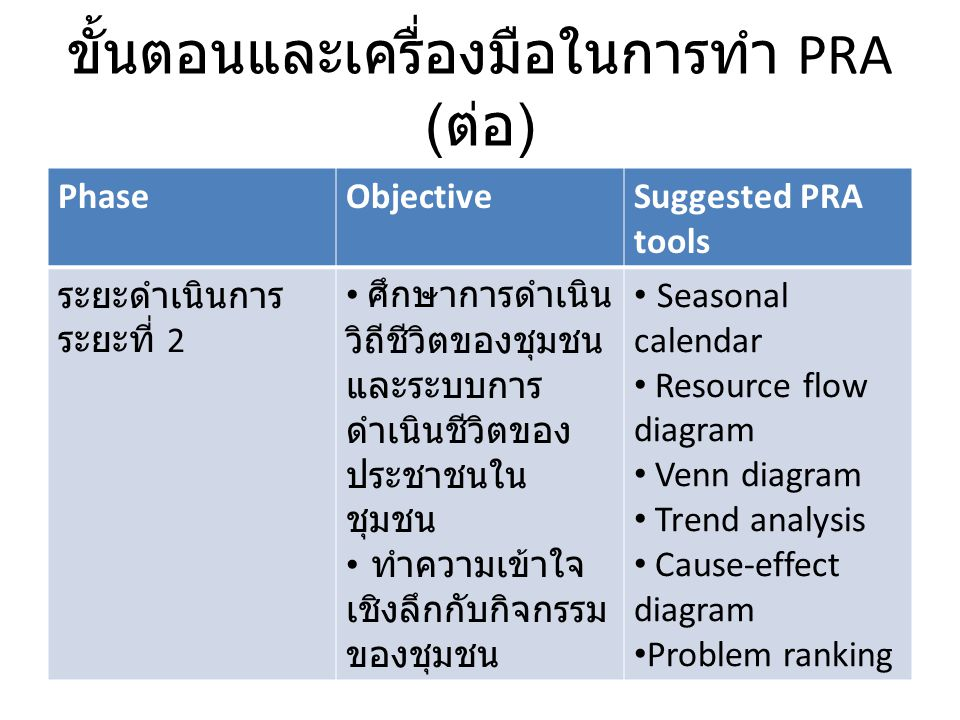 ขั้นตอนและเครื่องมือในการทำ PRA ( ต่อ ) PhaseObjectiveSuggested PRA tools ระยะดำเนินการ ระยะที่ 2 ศึกษาการดำเนิน วิถีชีวิตของชุมชน และระบบการ ดำเนินชี