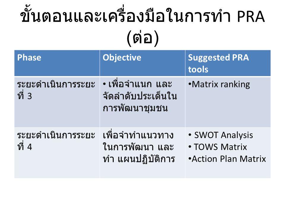 ขั้นตอนและเครื่องมือในการทำ PRA ( ต่อ ) PhaseObjectiveSuggested PRA tools ระยะดำเนินการระยะ ที่ 3 เพื่อจำแนก และ จัดลำดับประเด็นใน การพัฒนาชุมชน Matri