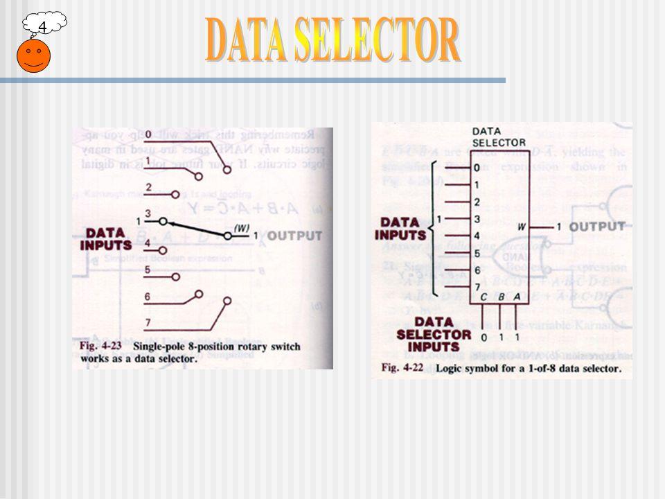 4 วงจรเลือกสัญญาณ (Multiplexer) จะรับอินพุทมาเป็นจำนวน n inputs เมื่อเลือกสัญญาณแล้วจะได้เอาท์พุทออกไปเป็นจำนวน 1 output ซึ่งจำนวนเอาท์พุทจะมีความสัมพันธ์กับจำนวนของ ตัวเลือกสัญญาณ (Selector) คือ n = 2 m โดย m คือจำนวนบิท ของตัวเลือกสัญญาณ และทางด้านวงจรแยกสัญญาณ (Demultiplexer) ก็จะรับสัญญาณจากเอาท์พุทของวงจรเลือก สัญญาณมาเป็นจำนวน 1 input เพื่อแยกสัญญาณออกไปเป็น n outputs ตามเดิม จะได้จำนวนเอาท์พุทซึ่งมีความสัมพันธ์กับ จำนวนของตัวเลือกสัญญาณ คือ n = 2 m เช่นเดียวกัน