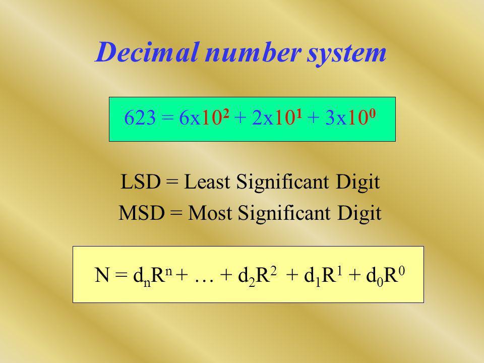 Decimal number system 623 = 6x10 2 + 2x10 1 + 3x10 0 LSD = Least Significant Digit MSD = Most Significant Digit N = d n R n + … + d 2 R 2 + d 1 R 1 + d 0 R 0