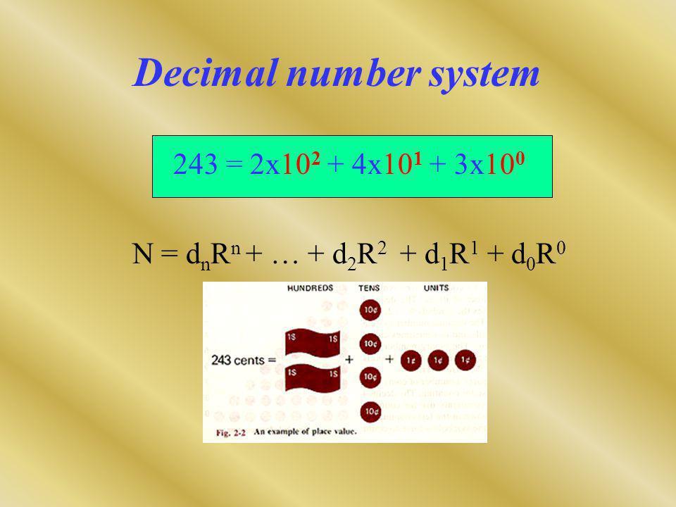 Binary number system N = d n R n + … + d 2 R 2 + d 1 R 1 + d 0 R 0 N = 8d3 + 4d 2 + 2d 1 + d 0 1101 = 1x2 3 +1x2 2 + 0x2 1 + 1x2 0 LSB = Least Significant Bit MSB = Most Significant Bit